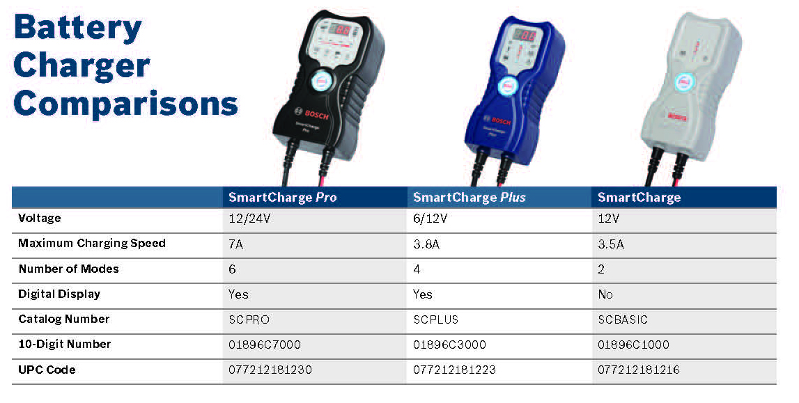 Bosch Charger Comparison